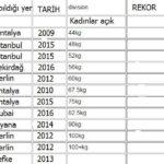 TÜM ZAMANLARIN TÜRKİYE RAW BENCH PRESS REKORLARI